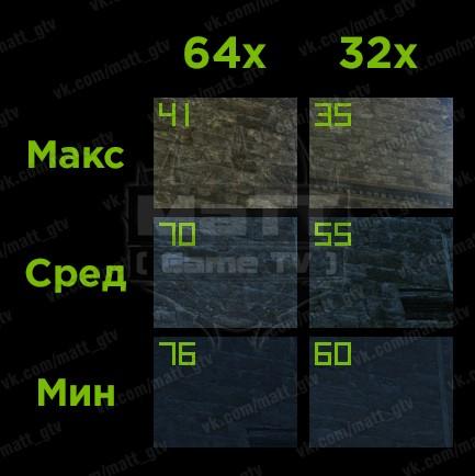 Первые замеры производительности 64-битного клиента для ArcheAge