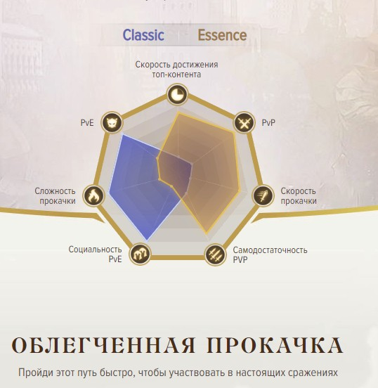 Lineage 2 Essence : игра кредитов