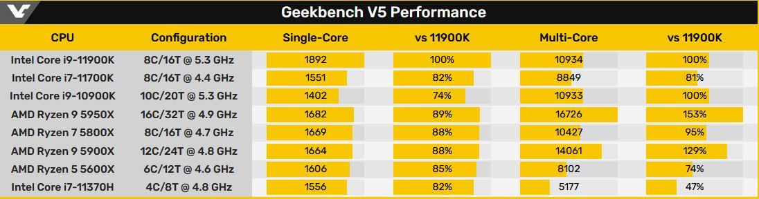 Intel Core i9-11900K и Core i7-11700K протестированы в Geekbench