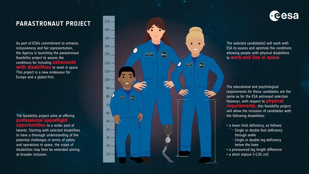 Европейскому космическому агентству нужны астронавты. Приоритет у женщин и людей с ограниченными возможностями