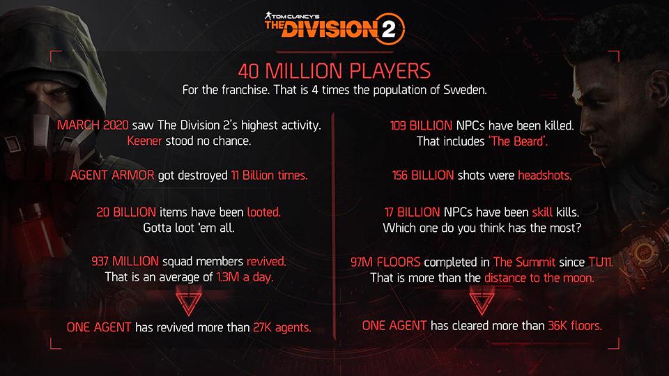 Tom Clancys The Division 2  Более 40 миллионов игроков, следующее дополнение и планы на ближайшие месяцы