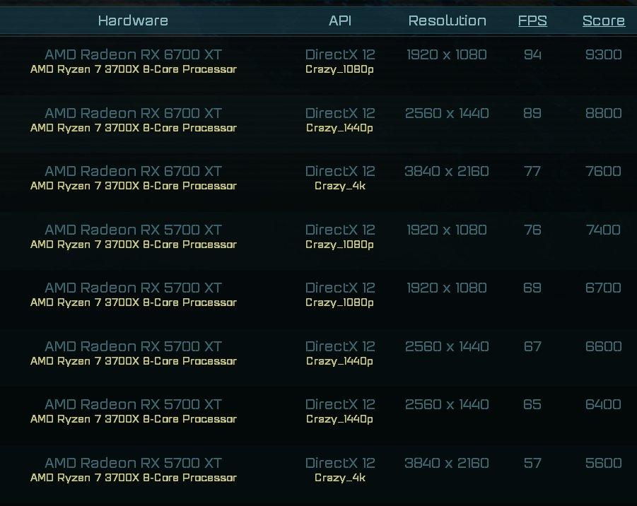 AMD RX 6700 XT на 30 быстрее RX 5700 XT в играх, но значительно медленнее в майнинге
