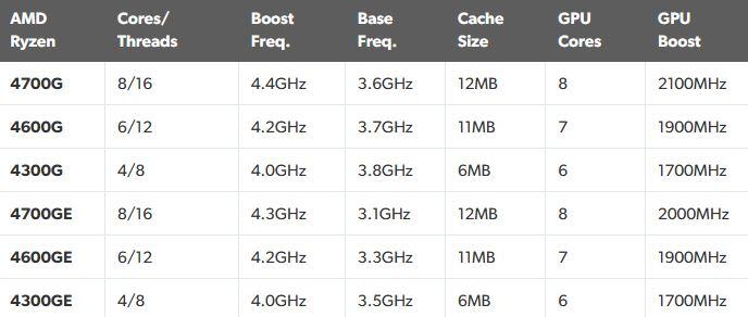 AMD представили свои новые процессоры с интегрированной графикой