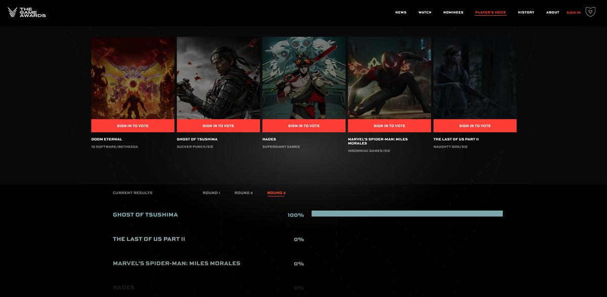 Сайт The Game Awards подвергся атаке  Лидировала The Last of Us Part II