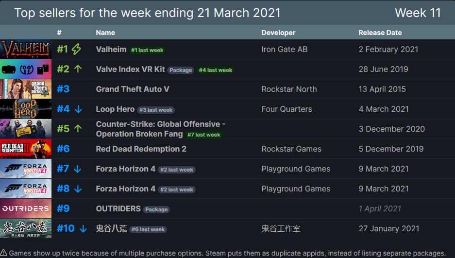 Outriders - Игра снова в топе продаж за прошедшую неделю