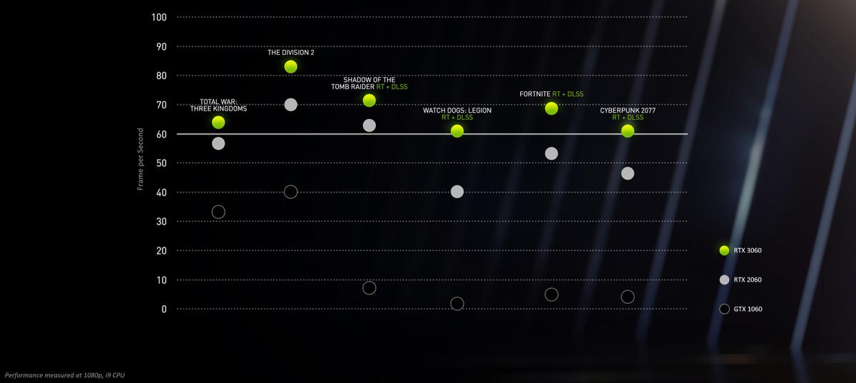 NVIDIA GeForce RTX 3060 с 12 Гб GDDR6 официально представлена по цене в 329 долларов