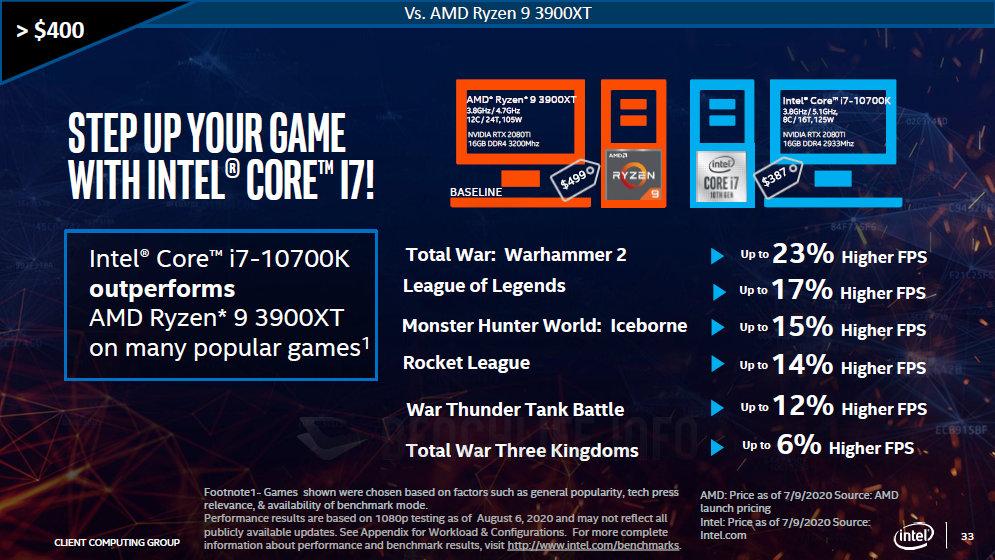 Intel заявляют, что игровые ПК на их процессорах обходятся дешевле, чем на AMD