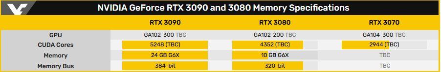 Подтвержденные характеристики RTX 3090, 3080 и 3070