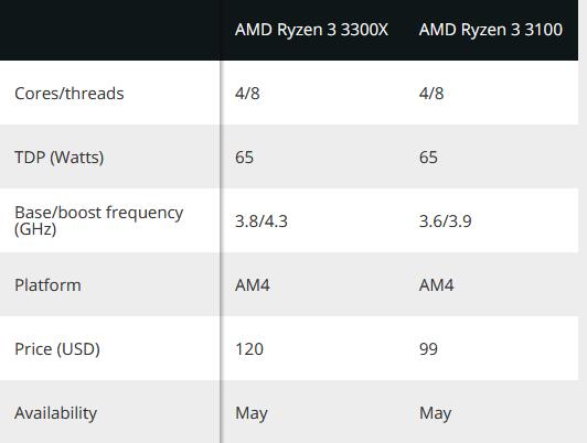 AMD показали два новых бюджетных процессора на Zen 2