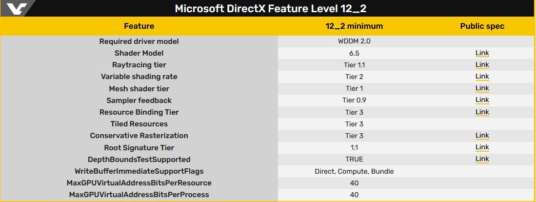 Трассировка лучей 1.1 и многое другое в DirectX 12_2