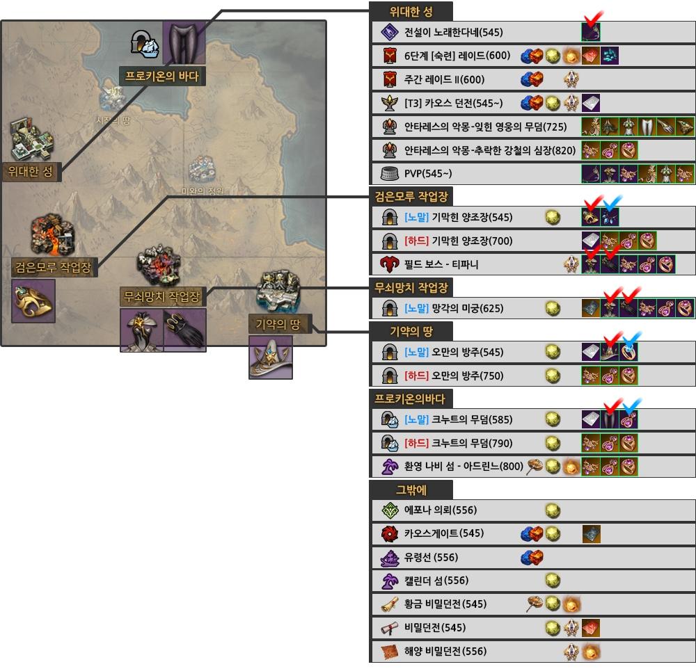 Lost Ark - превью контента апрельского обновления
