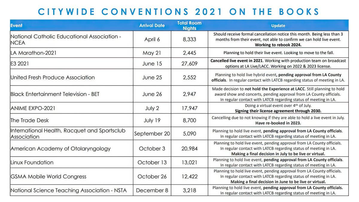 E3 2021 - Живой ивент отменен, все пройдет онлайн