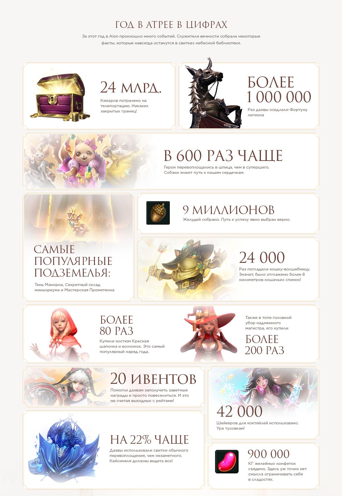 Aion - Русскоязычной версии игры исполнилось одиннадцать лет