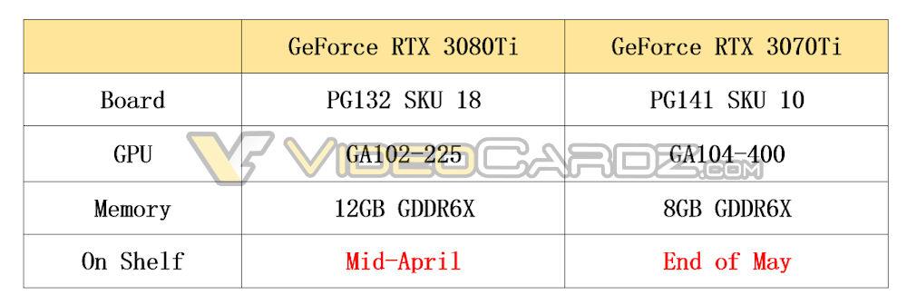 Слухи Спецификации видеокарт NVIDIA RTX 3080 Ti и RTX 3070 Ti