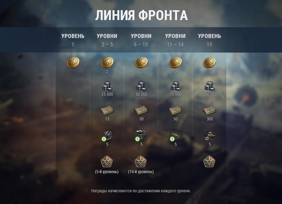 World of Tanks - Возвращение Линии фронта и два новых танка
