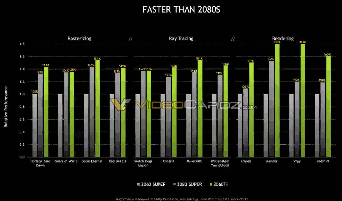 Утечка NVIDIA RTX 3060 Ti - Производительность выше RTX 2080 Super на официальном слайде