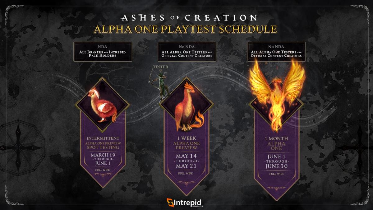 Ashes of Creation - Старт первой Альфы перенесен на лето