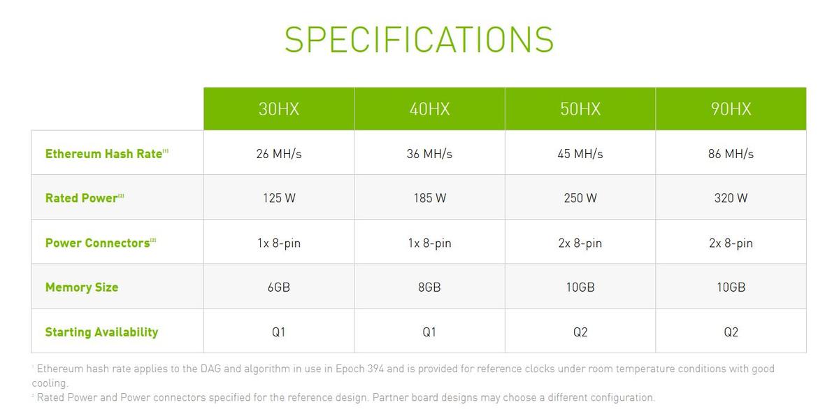 NVIDIA ограничит майнинг на RTX 3060, а для майнеров предоставит новые ГПУ