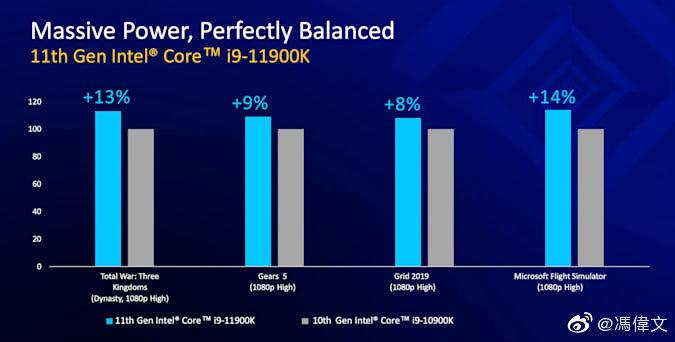 Intel Core i9-11900K на 11 быстрее i9-10900K в играх