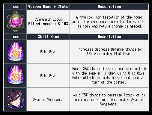 Epic Seven - 30 бесплатных призывов и 4* МЛ-герой на пути авантюриста