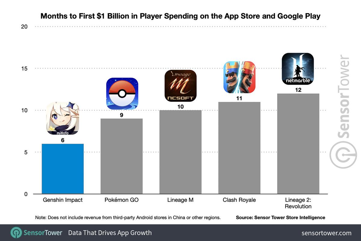 Genshin Impact заработала миллиард долларов быстрее любой другой мобильной игры