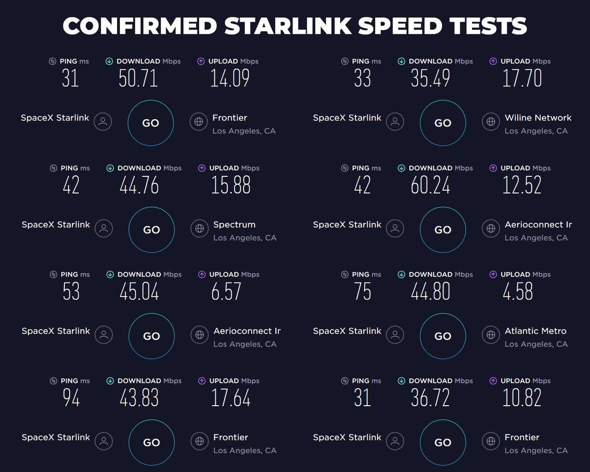 Первые результаты тестов интернета Илона Маска
