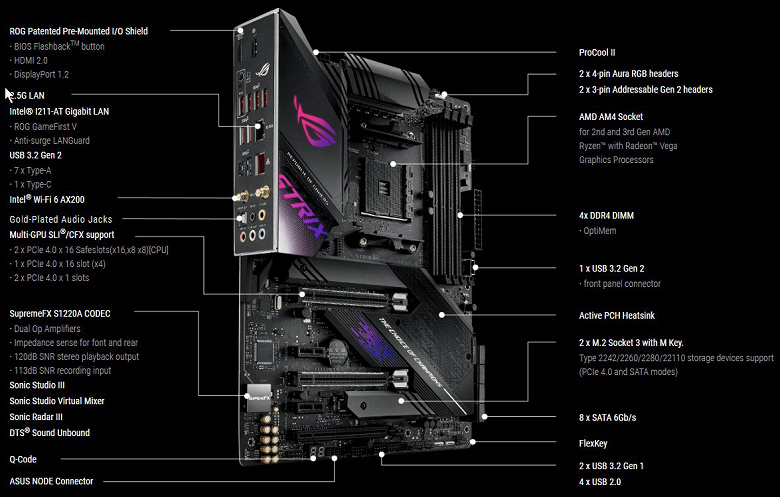 [Обзор]ROG STRIX X570-E Gaming - топовая основа системы для геймера