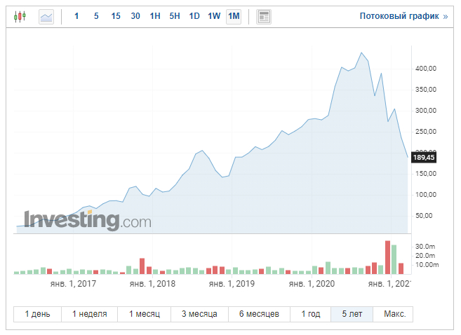 После презентации новой стратегии развития акции CD Projekt RED рухнули до уровня января 2019 года, Хотя накануне успели немного прибавить