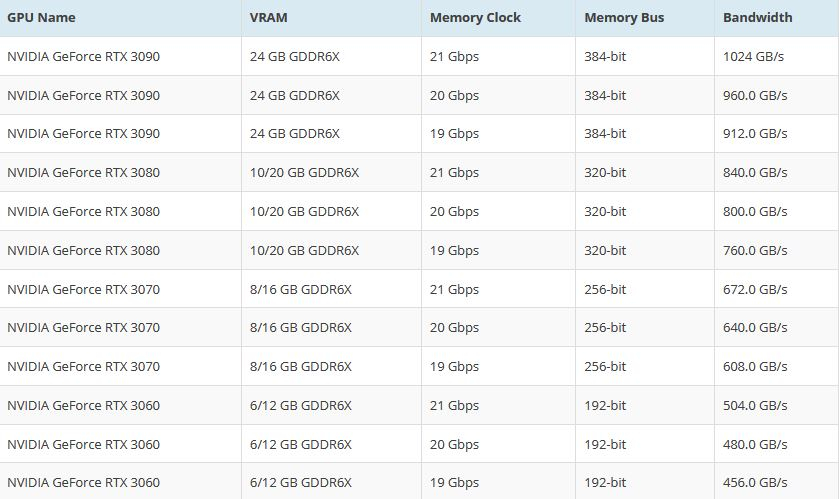 [Слухи] Nvidia RTX 3080 работает на 2,1 ГГц и GDDR6X памяти