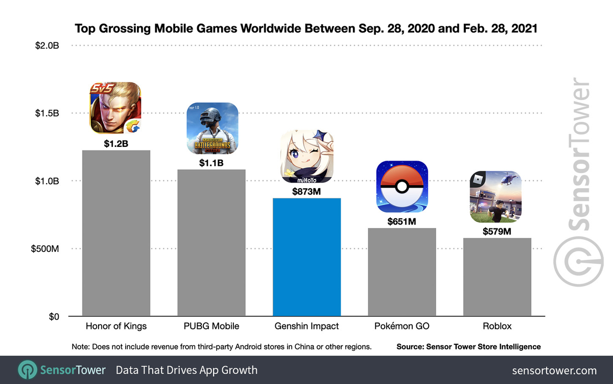 За пять месяцев Genshin Impact принесла своим создателям 874 миллиона только на смартфонах