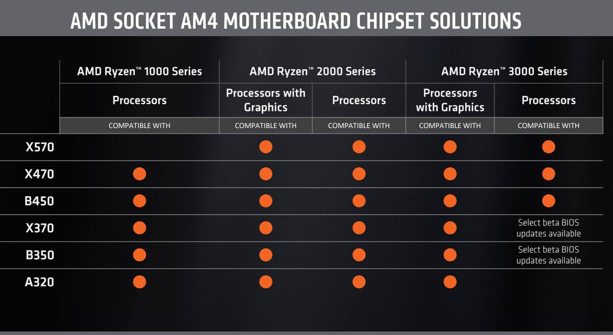 AMD прекращает поддержку сокета AM4 ?