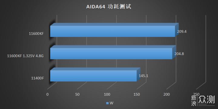 Тесты процессоров Intel i5-11600KF и i5-11400F уже попали в сеть