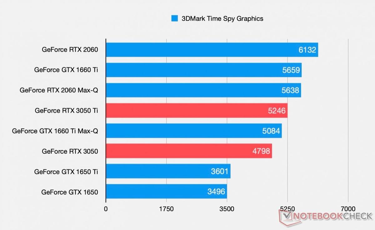 Бенчмарки RTX 3050 Ti и RTX 3050 показывают значительный прирост производительности относительно GTX 1650 Ti