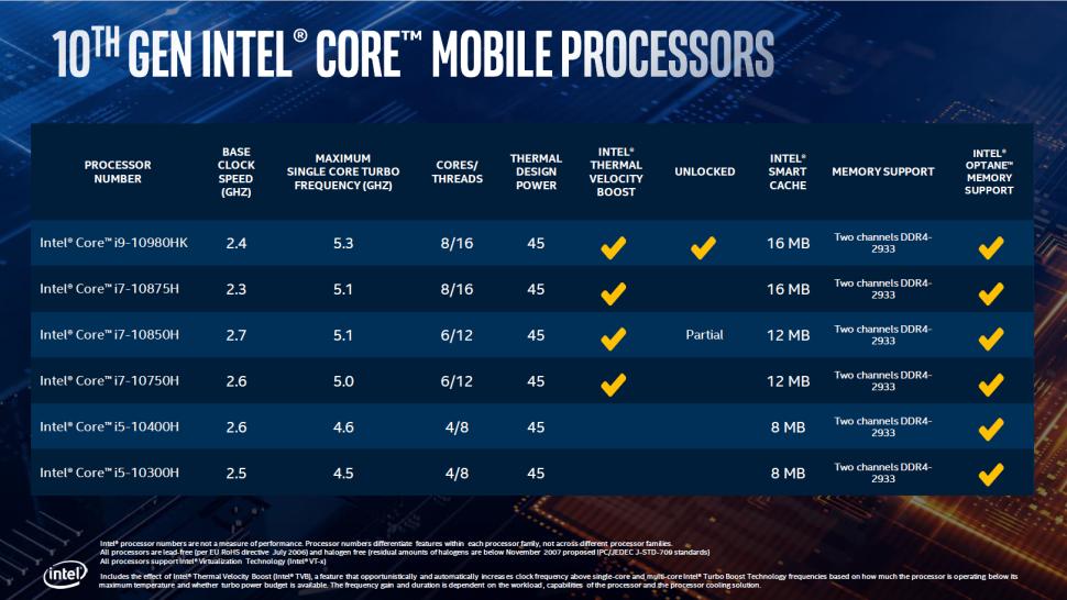 Intel официально показали H-серию мобильных процессоров 10 поколения