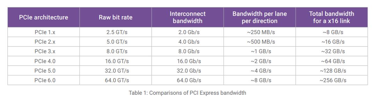 PCI Express 6.0 уже готова, первые решения появятся в этом году