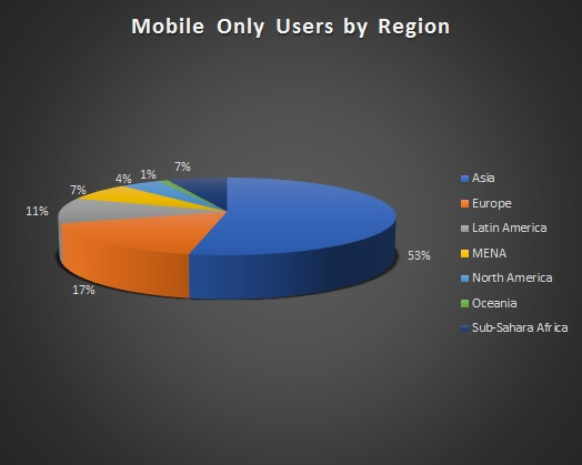 По всему миру насчитали 3,1 миллиарда геймеров, 48 на ПК