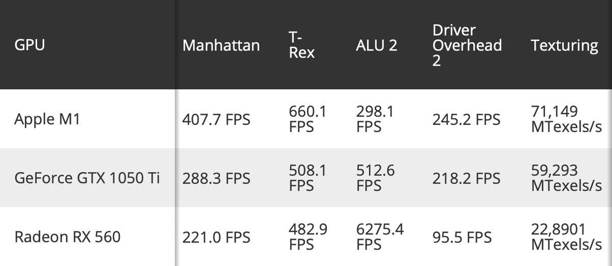 Процессор Apple M1 на пассивном охлаждении уделывает GTX 1050Ti и i7-10700K
