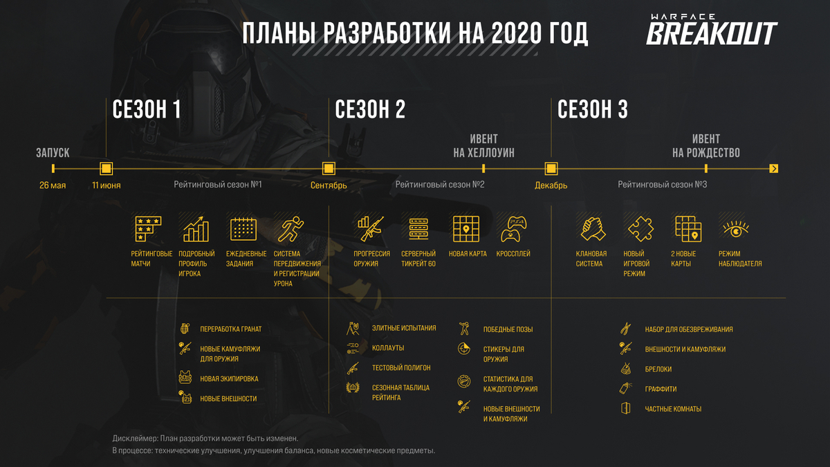 Warface: Breakout - Планы по обновлениям на 2020 год