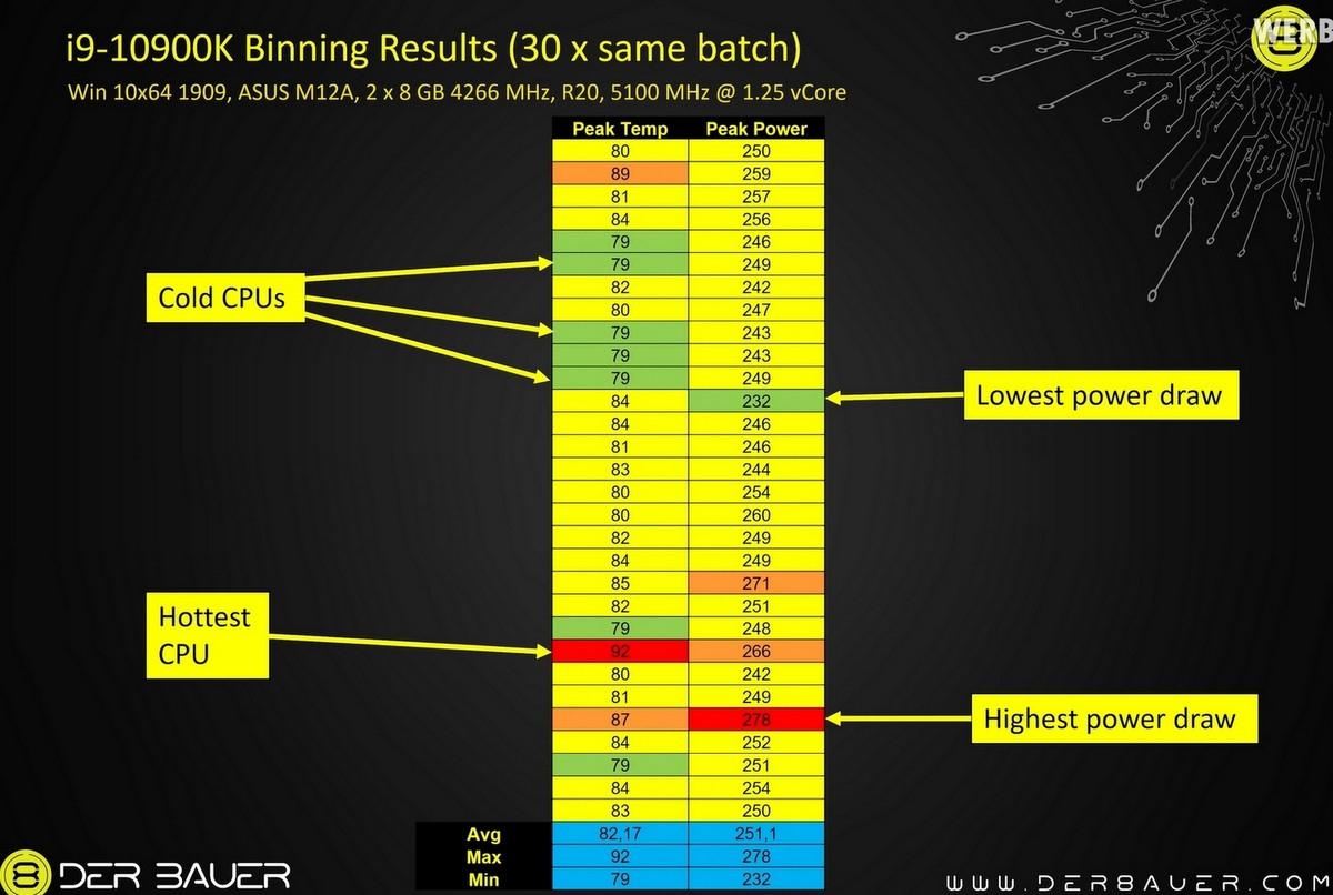 Не все процессоры i9 10900K равны между собой