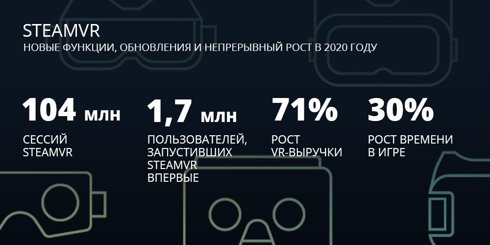 Магазин Steam подвел итоги 2020 года