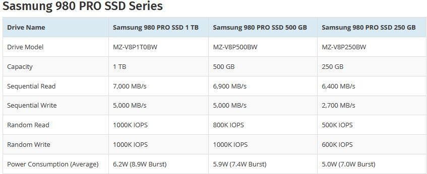 Samsung официально представили новые PCIe 4.0 SSD 980 PRO