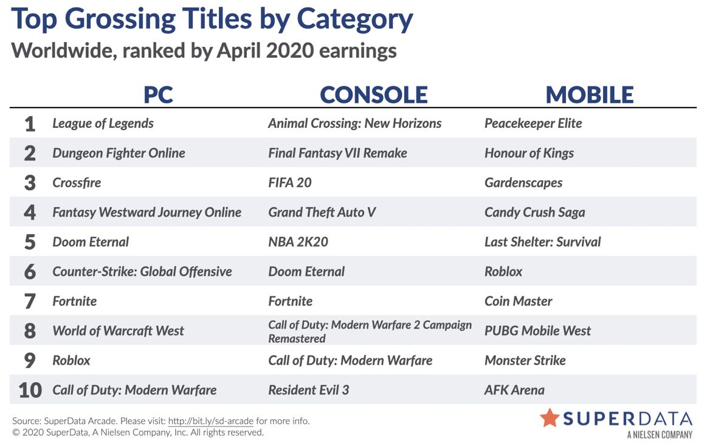 SuperData посчитали, сколько денег потратили геймеры за апрель