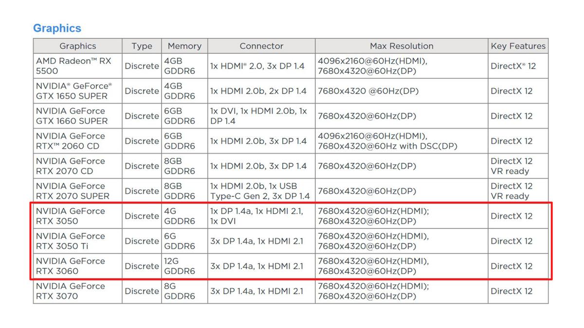 Утечка NVIDIA RTX 3060, 3050 Ti и 3050 замечены на сайте Lenovo