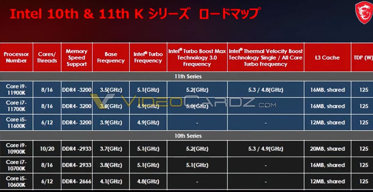 Утечка Конечные характеристики Intel Core i9-11900K, i7-11700K и i5-11600K