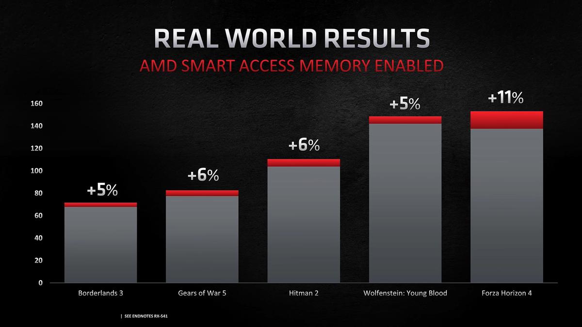 Компания NVIDIA разрабатывает свой аналог для технологии AMD SAM