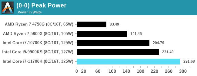 В сети появился первый обзор Intel Core i7-11700K, и его производительность не впечатляет