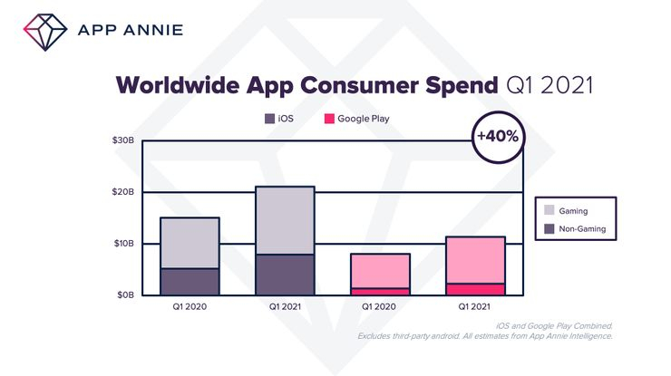 [Отчет] За первый квартал 2021 года было потрачено 32 млрд долларов на покупки в приложениях, Статистика c Google Play и iOS