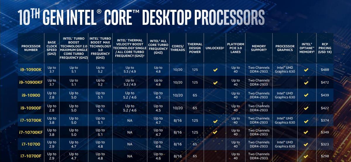 Впечатления от презентации нового семейства процессоров Comet Lake