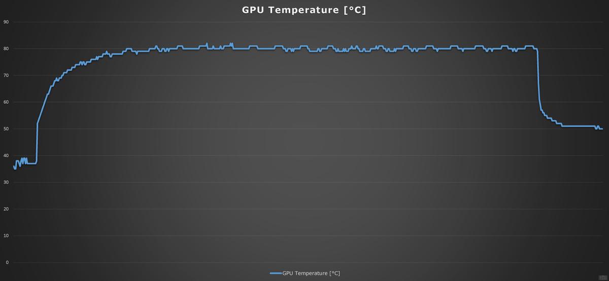 [Обзор] PALIT GeForce RTX 2080 Super GP OC 8GB - мощный инструмент для игр и стримов